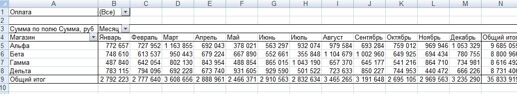 Сводные таблицы Excel