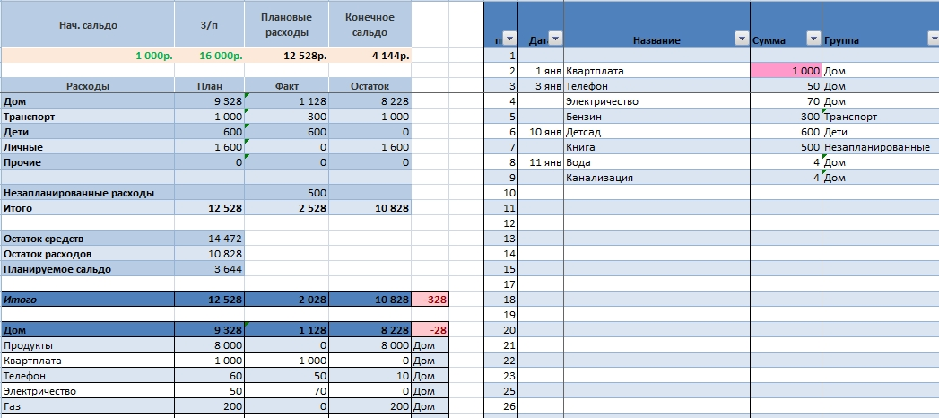 personal budget exercise excel