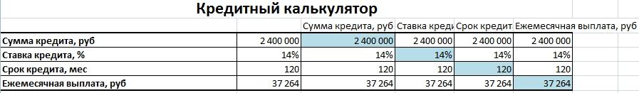 Кредитный (ипотечный) калькулятор