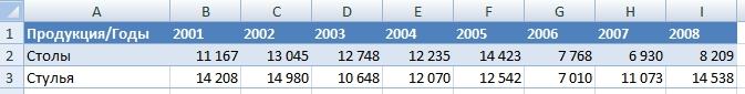 Как построить гистограмму в Excel
