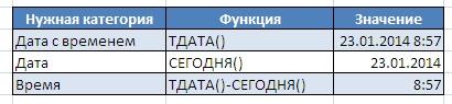 Текущая дата в Excel