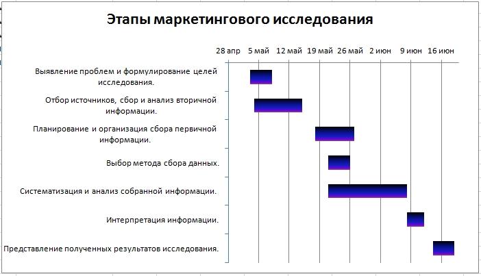 Диаграмма Ганта в Excel